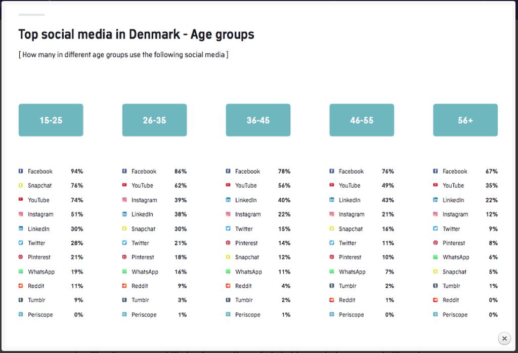 Brug af sociale medier - fra http://astridhaug.dk/5-facts-om-danskerne-paa-sociale-medier-2017/